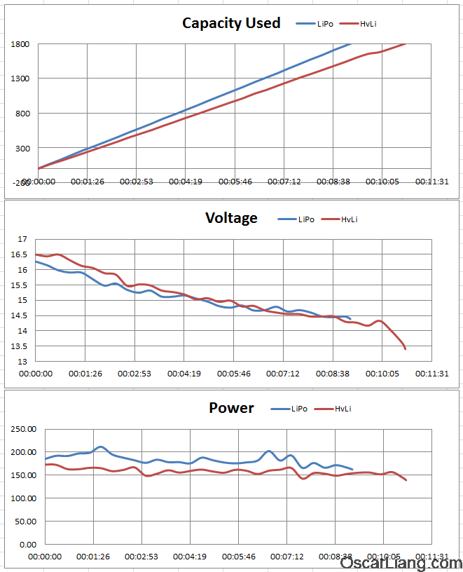 FormatFactoryhvli-vs-lipo-battery-hover-test-graph-capacity-voltage-power
