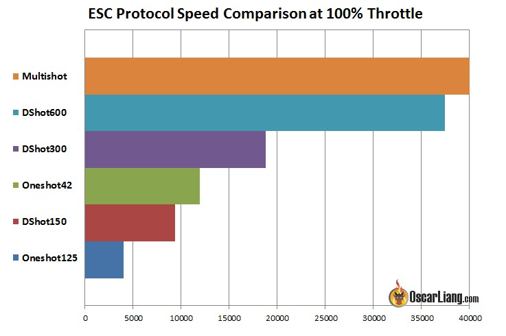 esc-protocol-speed-comparison-hz