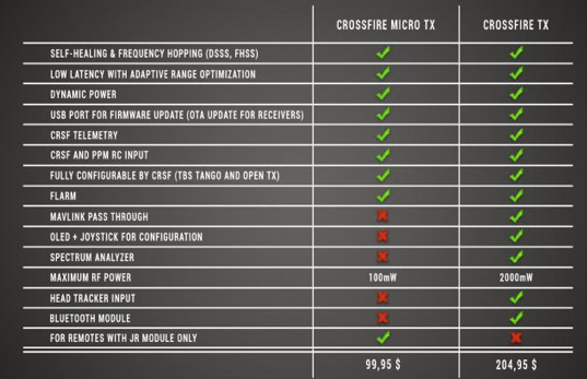 tbs-crossfire-tx-transmitter-module-micro-full-comparison-table-chart