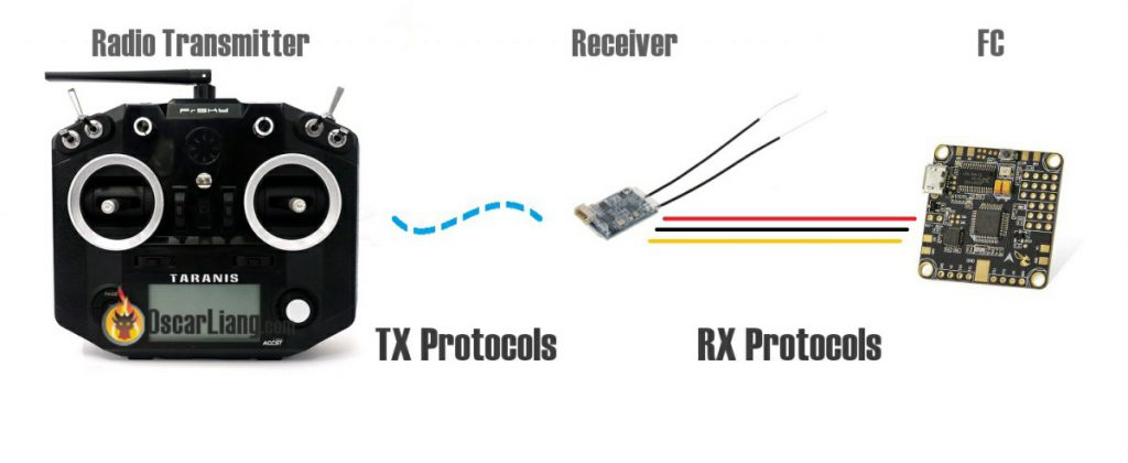 rc-radio-transmitter-receiver-protocol-tx-rx-fc-communication-signal